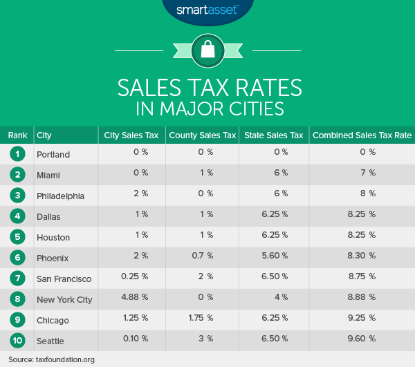 cost of living PDX 1 2 sales tax What Is the True Cost of Living in Portland, Oregon?