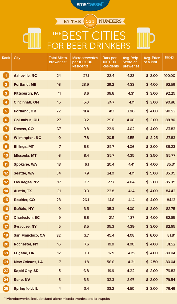 2016 beer drinkers 1 table The Best Cities for Beer Drinkers 2016 Edition