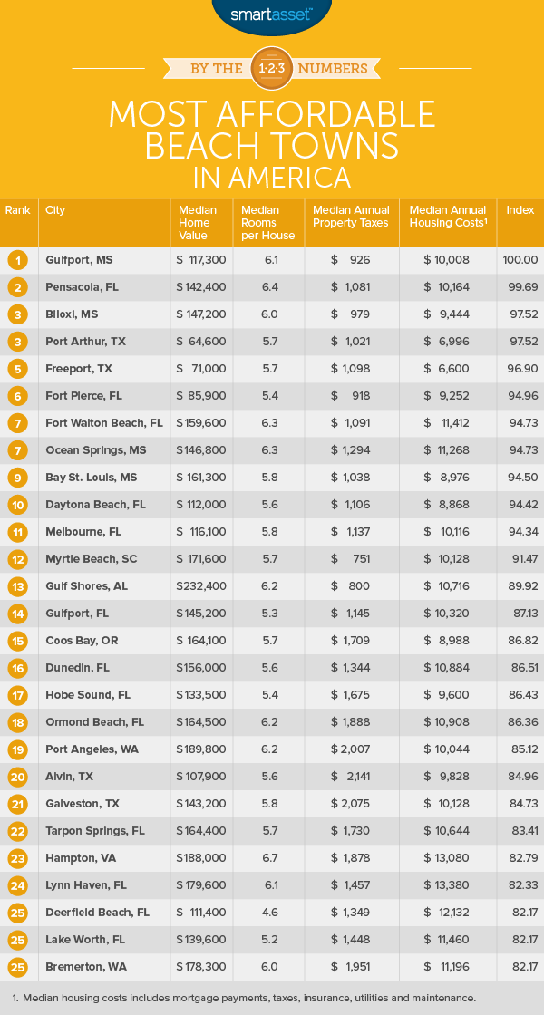 affordable beachtowns 1 table The Most Affordable Beach Towns in 2017