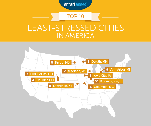 The Top 10 Least-Stressed Cities in America