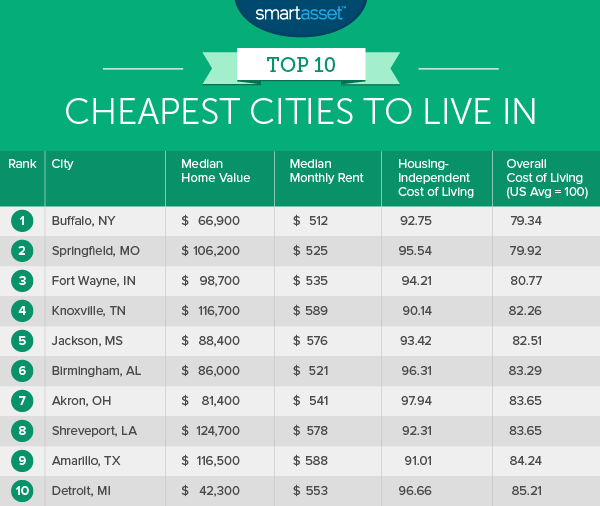 The top ten cheapest places to live for Top 5 places to live in usa