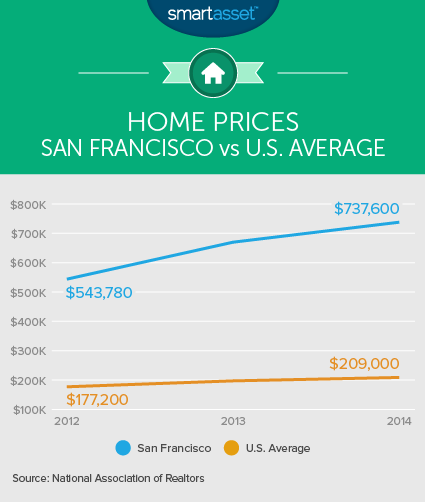 Home Prices: San Francisco vs. U.S. Average