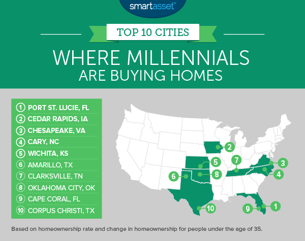 Where Millennials are Buying Homes