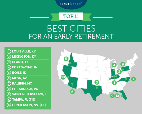 The Best Cities for an Early Retirement