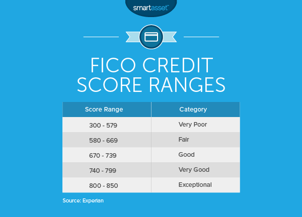 What are the FICO Credit Score Ranges?