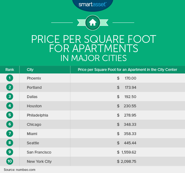 What Is the True Cost of Living in Portland?