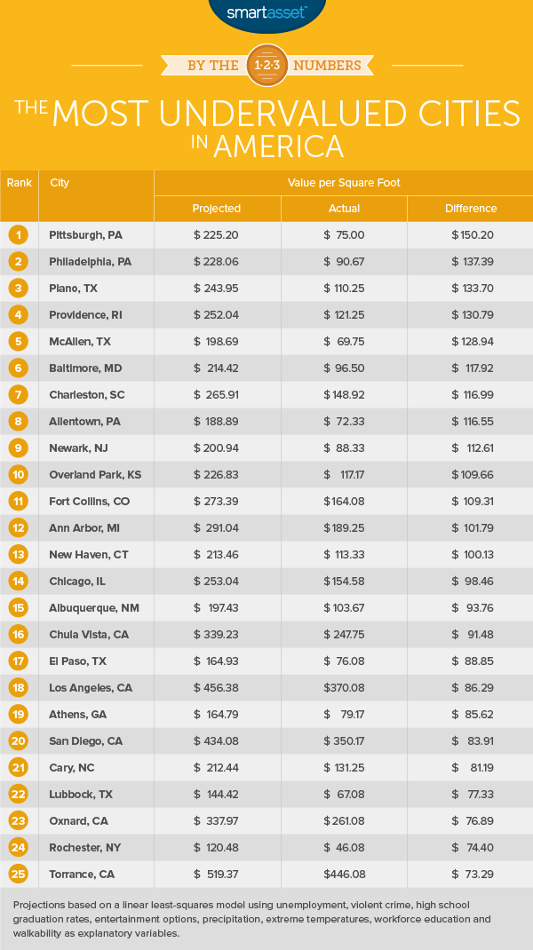 The Most Undervalued Cities in America