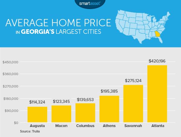 The Cost of Living in Georgia