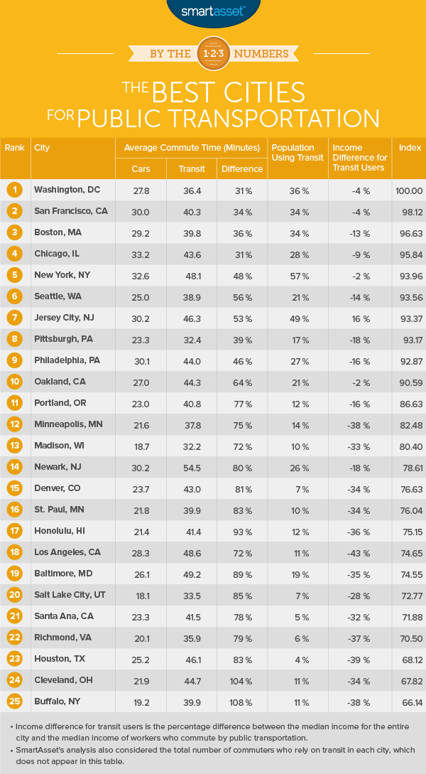 By the Numbers: The Best Cities for Public Transportation