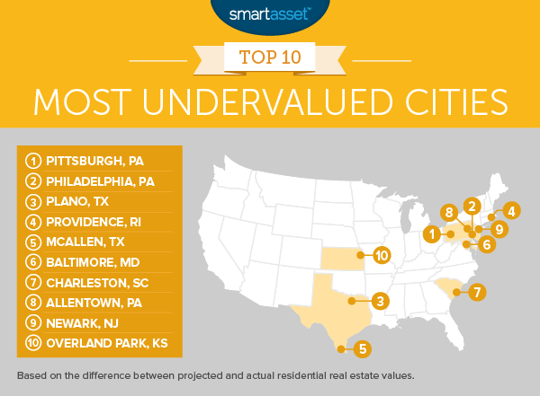 The Top 10 Most Undervalued Cities