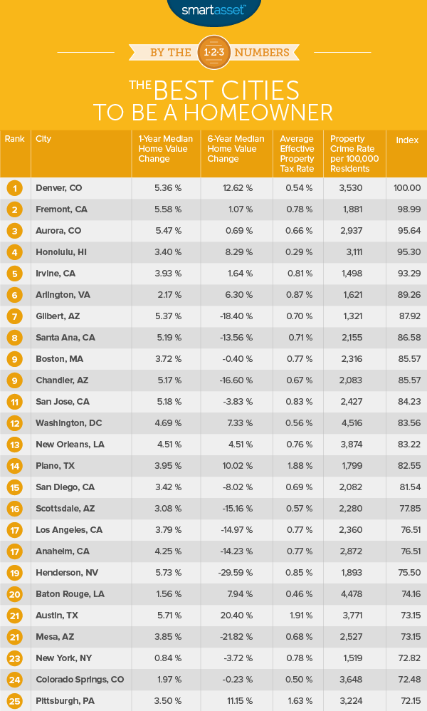 The Best Cities to Be a Homeowner