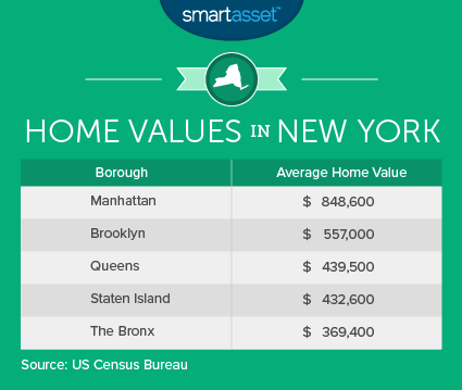 Home Values in New York