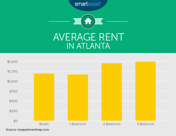 The True Cost of Living in Atlanta