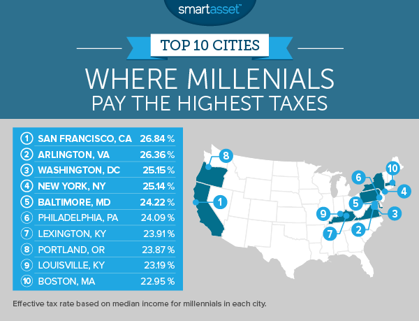 Top 10 Cities Where Millennials Pay the Highest Taxes