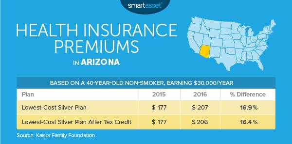 Cost Of Living In Phoenix 2014 The Cost Of Living In Arizona  Smartasset