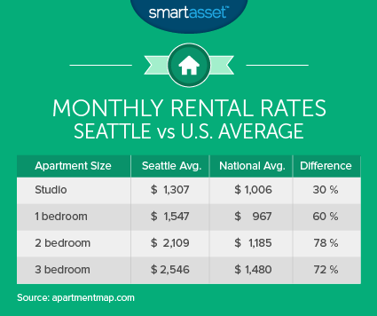 Monthly Rental Rates  Seattle vs U S  Average. What Is the True Cost of Living in Seattle