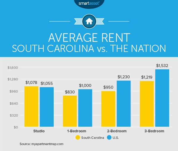 Billings Car Rental >> Average Electric Bill For 1 Bedroom Apartment In South Carolina | www.indiepedia.org