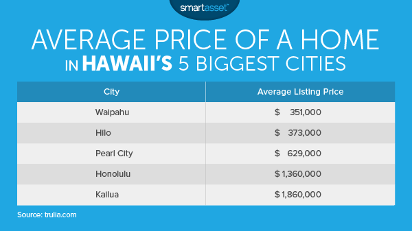 The Cost of Living in Hawaii