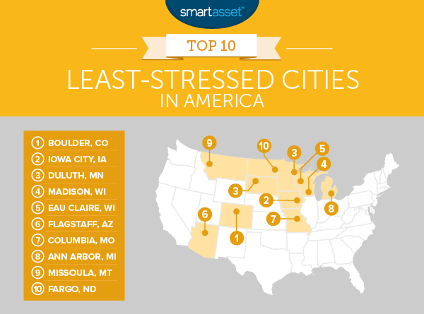 The Least-Stressed Cities in America - 2016 Edition