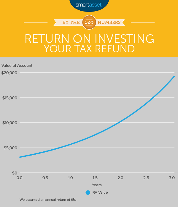 Smartest Ways to Spend Your Tax Refund