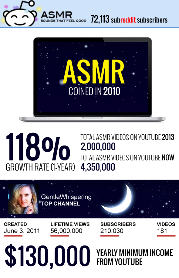 The Economics of ASMR