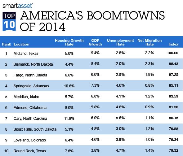 The Top Ten Boomtowns of 2014