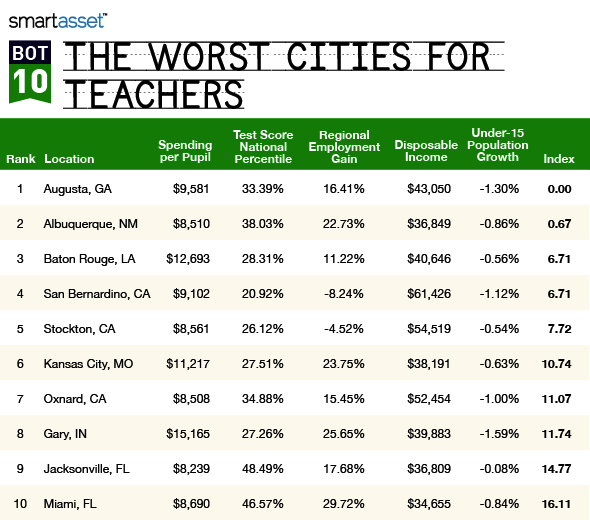 The Best (and Worst) Cities for Teachers