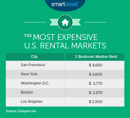 The Most Expensive U.S. Rental Markets