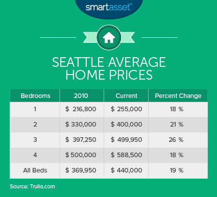 Seattle Average Home Prices