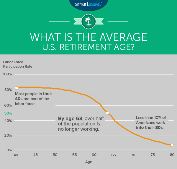 What is the Average U.S. Retirement Age