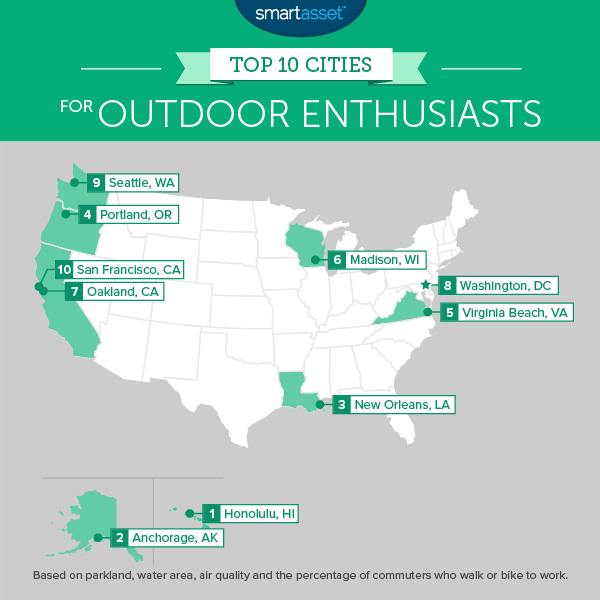 The Top 10 Cities for Outdoor Enthusiasts