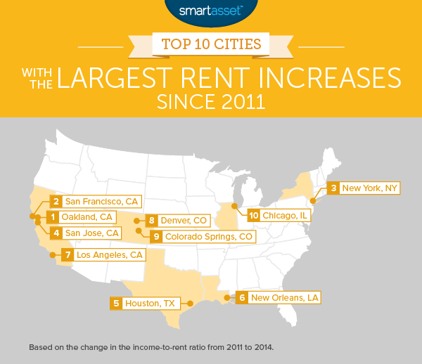 The Top 10 Cities with the Largest Rent Increases Since 2011
