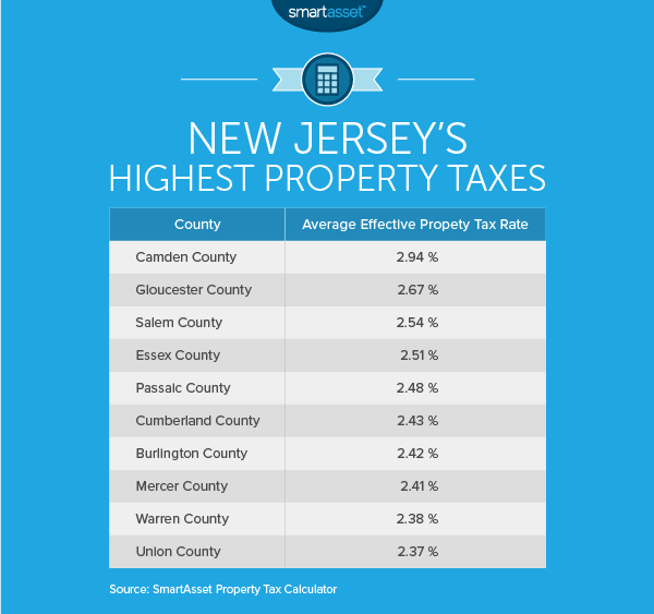 The Cost of Living in New Jersey