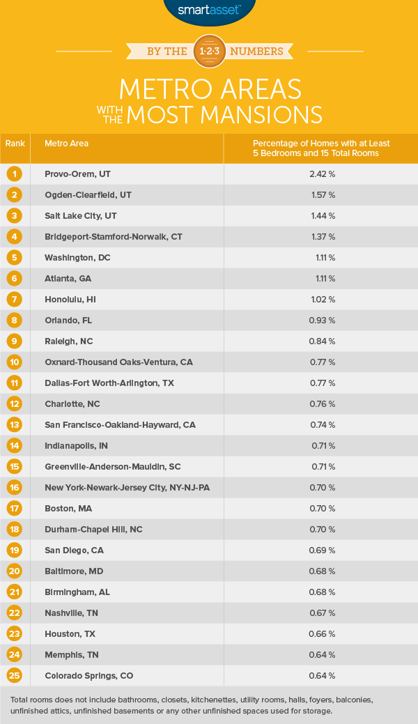 By the Numbers: Metro Areas with the Most Mansions