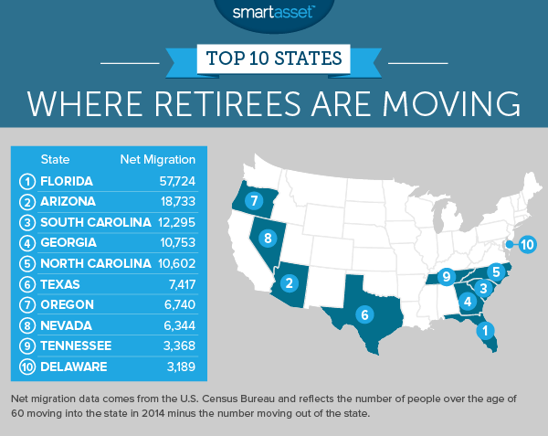 The Top 10 States Where Retirees Are Moving