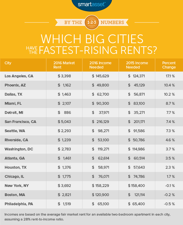The Income Needed to Pay Rent in the Largest U.S. Cities