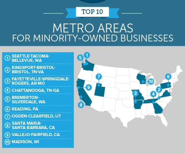 The Best Metro Areas for Minority-Owned Businesses