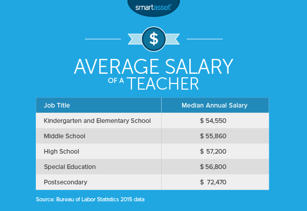 The Average Salary of a Teacher
