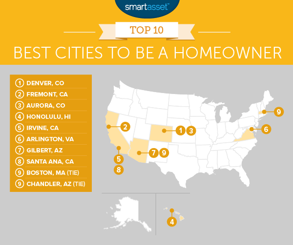 Best Cities to Be a Homeowner
