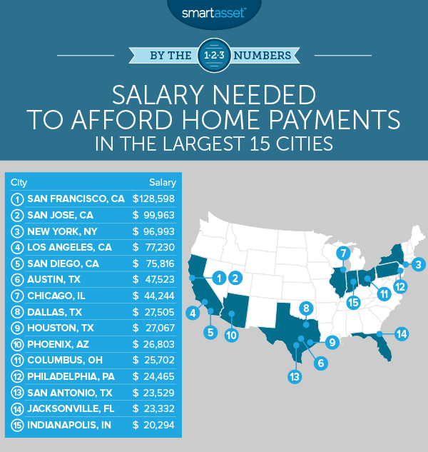 Salary Needed to Afford Home Payments in the 15 Largest Cities
