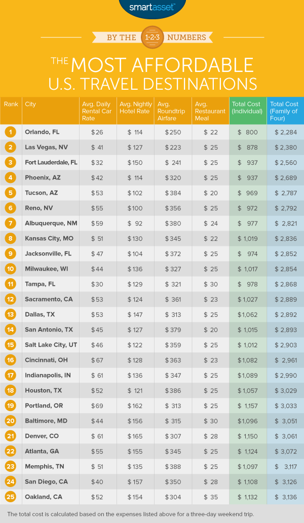 Most Affordable Travel Destinations in the US