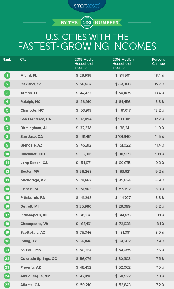 fastest-growing incomes
