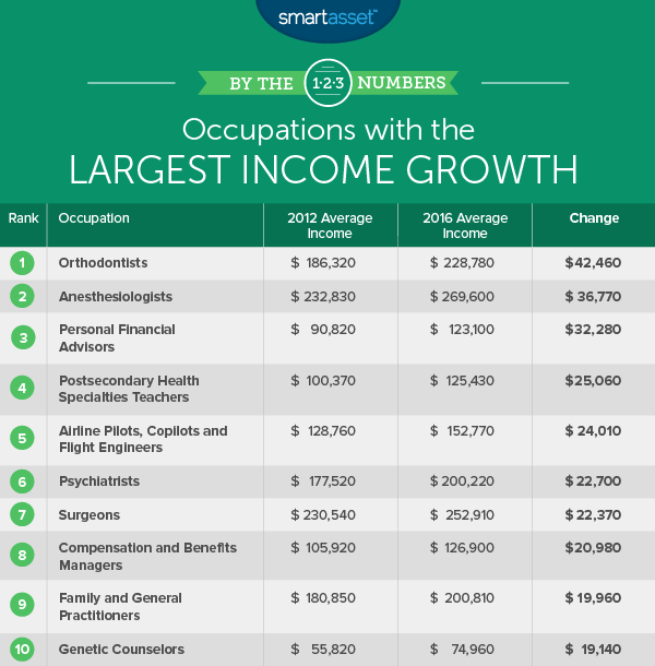 occupations with the largest income growth