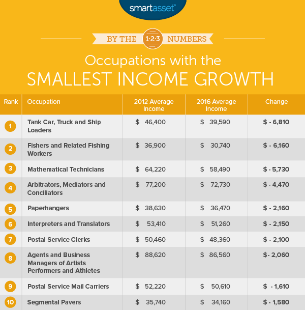 occupations with the smallest income growth