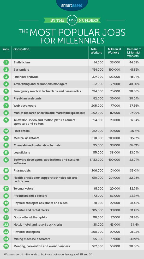 popular jobs for millennials