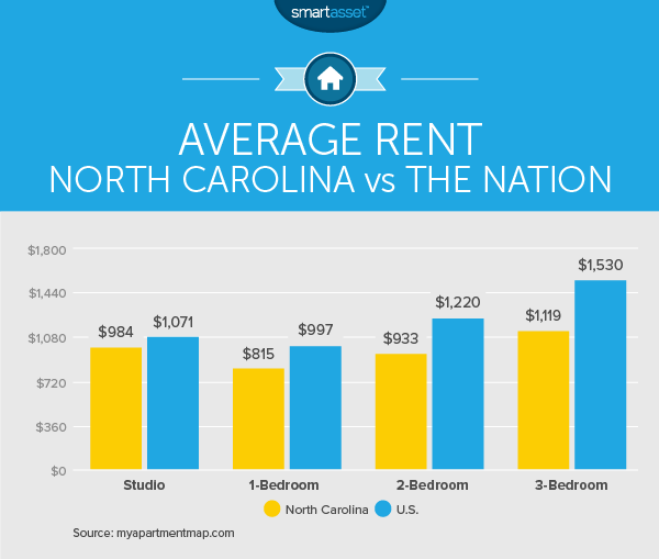 What Is The Average Rent For A One Bedroom Apartment
