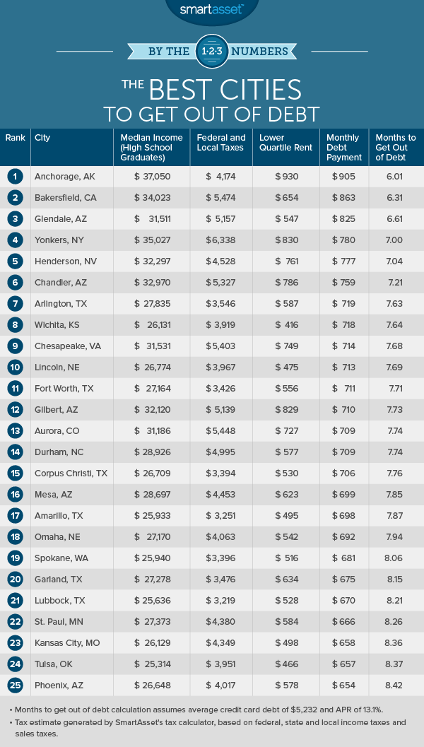 By the Numbers: The Best Cities to Get Out of Debt