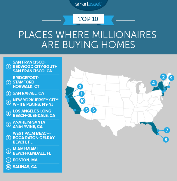 millionaires buying homes