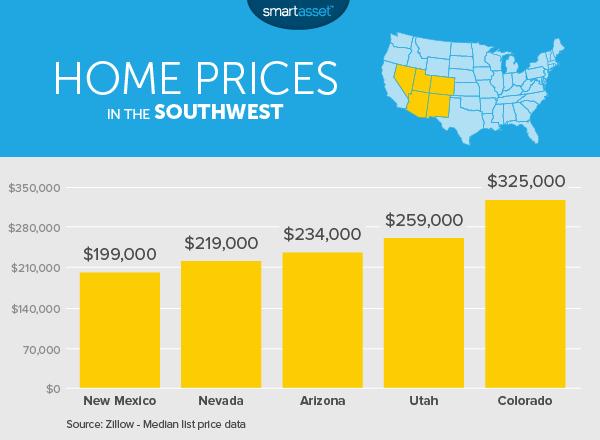 Average Apartment Rent Arizona