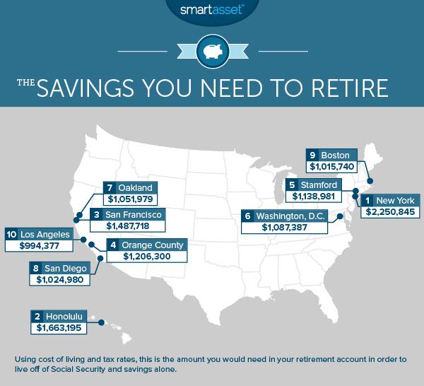 The Savings You Need to Retire